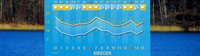 Prognoza na 16 dni: koniec marca to koniec ciepła. Od pierwszego kwietnia zrobi się chłodniej