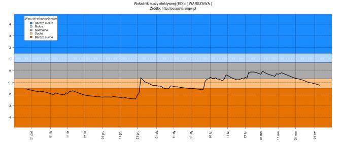 Efektywny wskaźnik suszy (EDI) dla stacji wodowskazowej Warszawa-Okęcie od października 2019 do kwietnia 2020 (stopsuszy.imgw.pl)